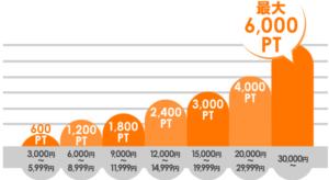 LINE ID連携&エントリーでキャンペーン期間中のお支払い総額に応じて ぷららポイント最大6,000PT進呈します。