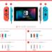 「Nintendo Switch」中国進出か? 買取価格暴落中!26,500円!代理店は騰訊控股(テンセント)